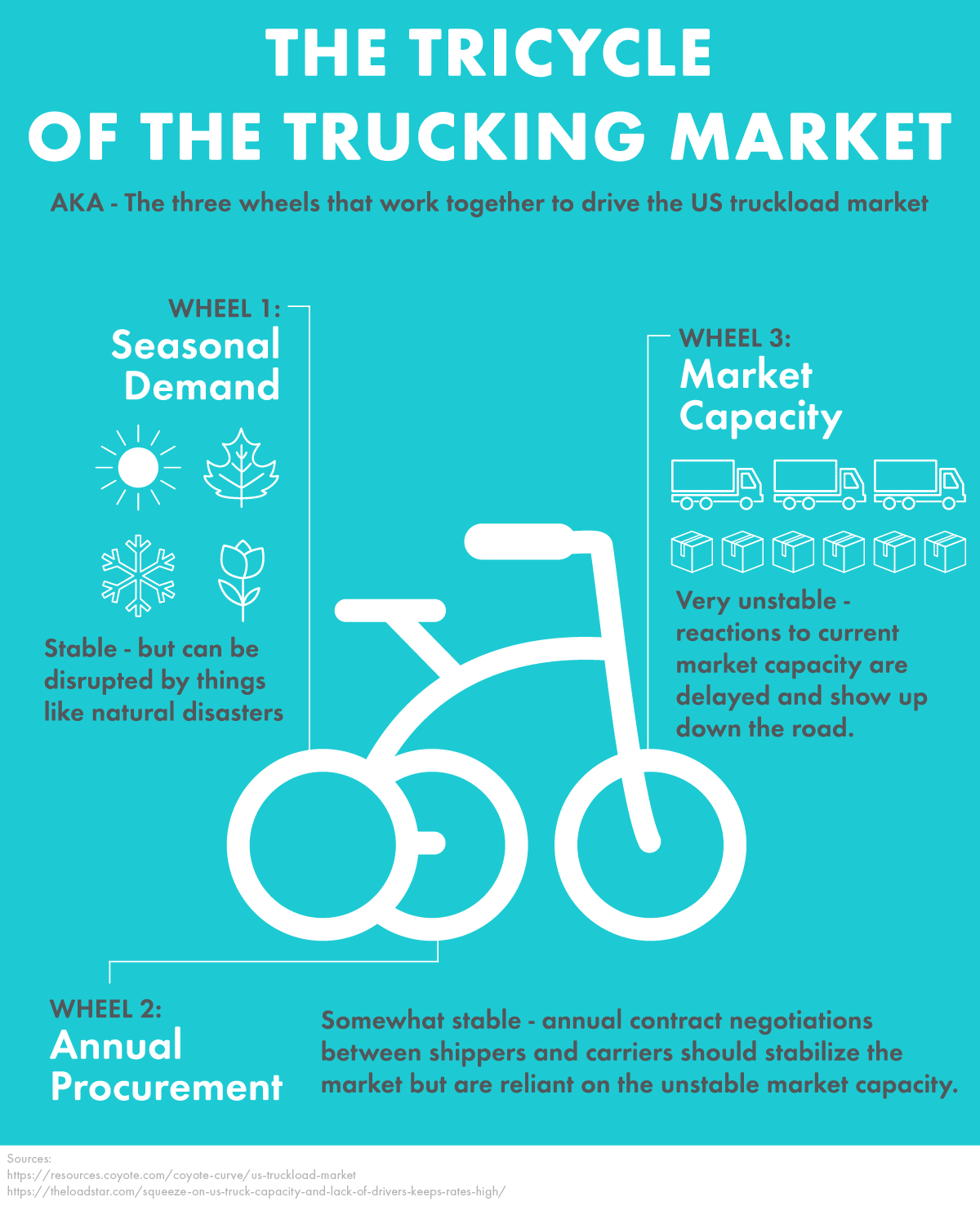 """Infographic title """"The Tricycle of the Trucking Market"""""""
